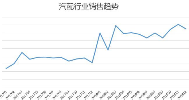 敦煌网汽配行业销售趋势图