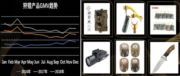 狩猎产品趋势