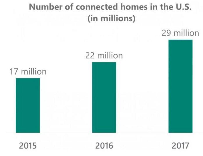 美国智能家庭数量在短短两年中的变化