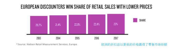 欧洲的折扣店以更低的价格赢得了零售市场份额