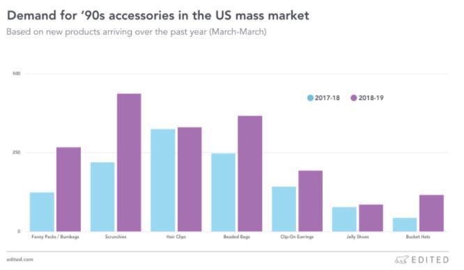 美国大众市场对90年代配饰的需求情况