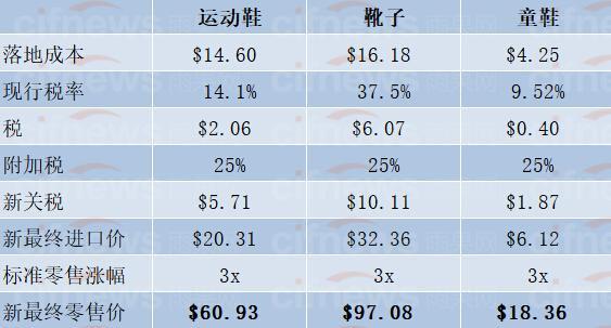 额外征收25%关税后鞋的成本