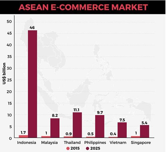 2019年东南亚电商市场
