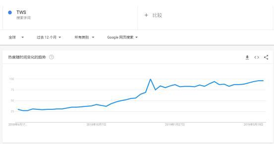 TWS耳机谷歌搜索趋势