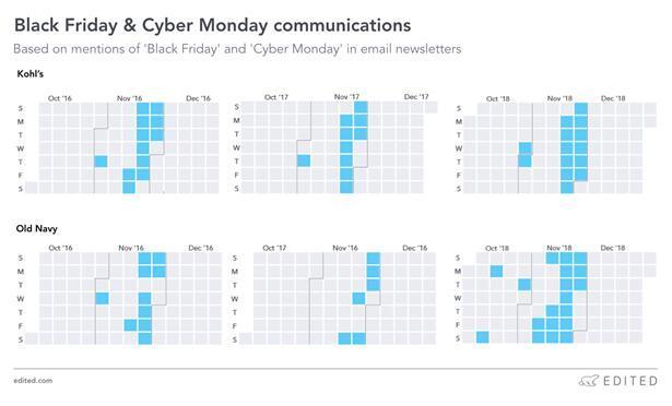 黑五、网一期间Kohl's和OldNavy邮件营销日程,从左至右为2016年、2017年及2018年