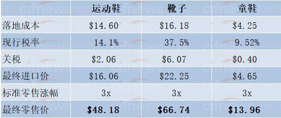 美国进口运动鞋、靴子和童鞋的成本
