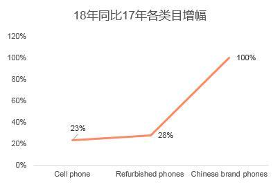 手机整机跨境出口电商行业分析及方向