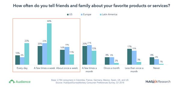 (图为消费者向其亲友分享心仪产品或服务的频率,墨绿色、浅蓝色和青绿色分别代表美国、欧洲和拉丁美洲)