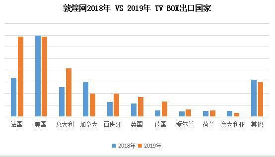 敦煌网2018年 VS 2019年TV BOX出口国家分布