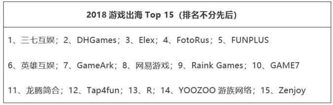 游戏出海TOP50