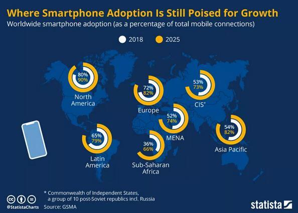 联想手机在北美市场的表现