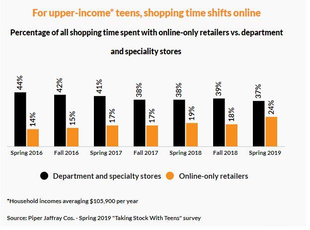 (图:青少年在实体店和在线网站的购物比重。)