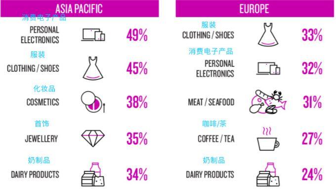 电子产品、服装和乳制品更受买家欢迎