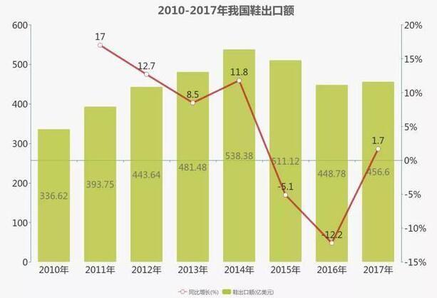 2010-2017年我国鞋出口额