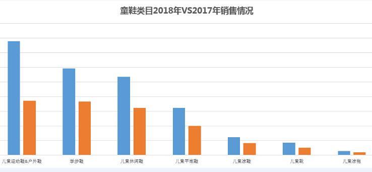 童鞋类目2018年VS2017年销售情况