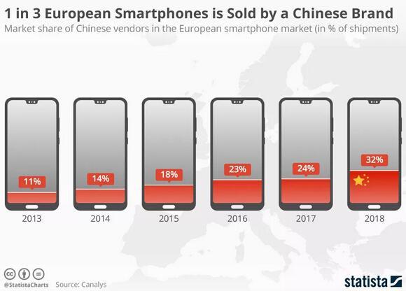 小米手机在欧洲市场的表现