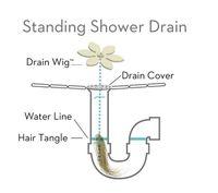 Wholesale Best price DrainWig Shower Drain Hair Catcher Universal Hygienic Bathroom Kitchen Sink for family SHOWER Chain Cleaner Hair Bathroom Clog