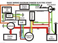 atv quad buggy - Full Electrics wiring harness CDI coil cc cc ATV Quad Bike Buggy gokart