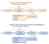 Wholesale Thick cbd oil pen battery variable voltage o pen vape electronic cigarette battery pre heat function mah capacity