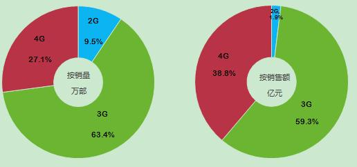 2014中国智能手机产业白皮书