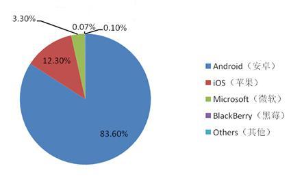 2.2 国产品牌快速崛起   2014年中国本土智能手机企业在产...