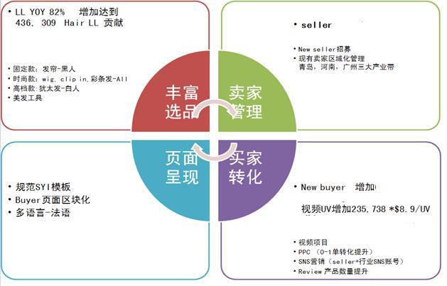 行业报告:假发行业2015年产品类目发展策略