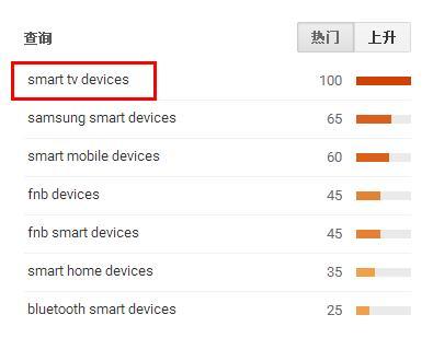 """消费电子新类目""""智能电子""""藏着哪些商机?"""