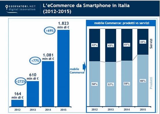 多语言风头正劲 深度解析意大利跨境电商市场