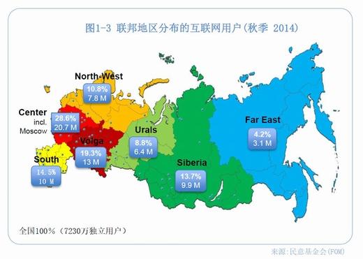 数据会说话 揭开俄罗斯跨境电商市场面纱