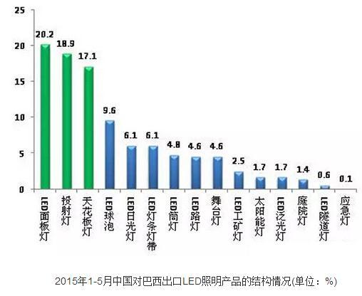 2015年1—5月份中国对南美六国出口LED照明产品情况
