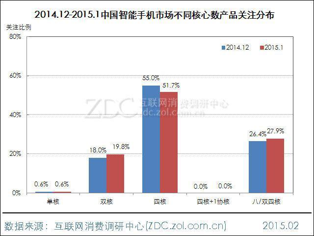 中国智能手机市场核心数产品分布