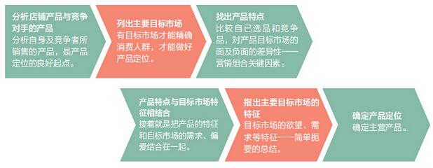 3c行业新品开发和选品方法