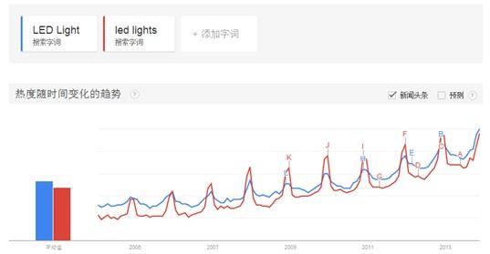 灯具行业发展趋势