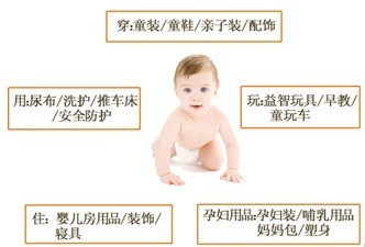 母婴玩具跨境电商