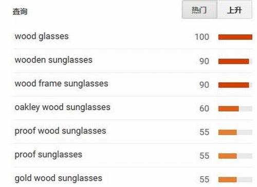 木质太阳镜外贸关键词设置