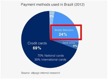巴西市场支付方式
