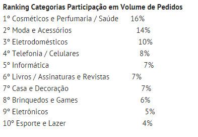 2015年巴西跨境网购类目排名