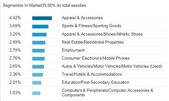 巴西消费者喜欢的产品
