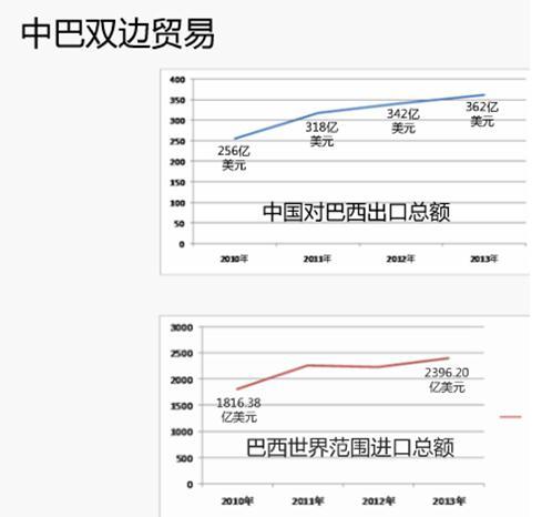 中巴双边贸易外贸平台