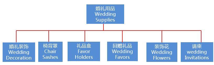 婚礼用品产品招募