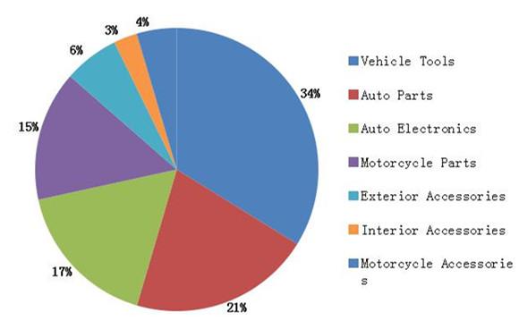 2014汽配主营产品线占比