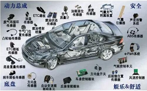汽车电子外贸平台专题