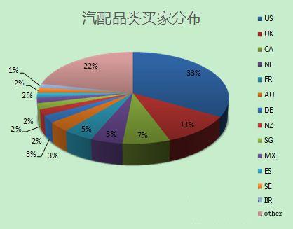 汽配品类买家分布