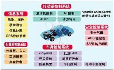 汽车电子各分系统的构成示意图