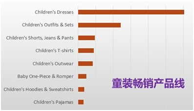 外贸童装畅销产品线