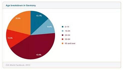 德国跨境电商市场
