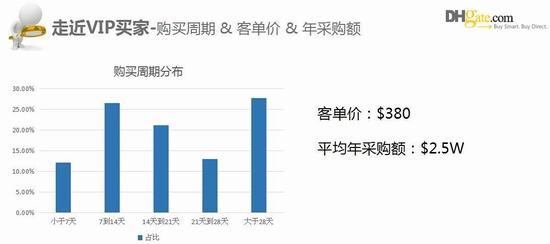 旺旺客单价什么意思_vip买家客单价和平均年采购额