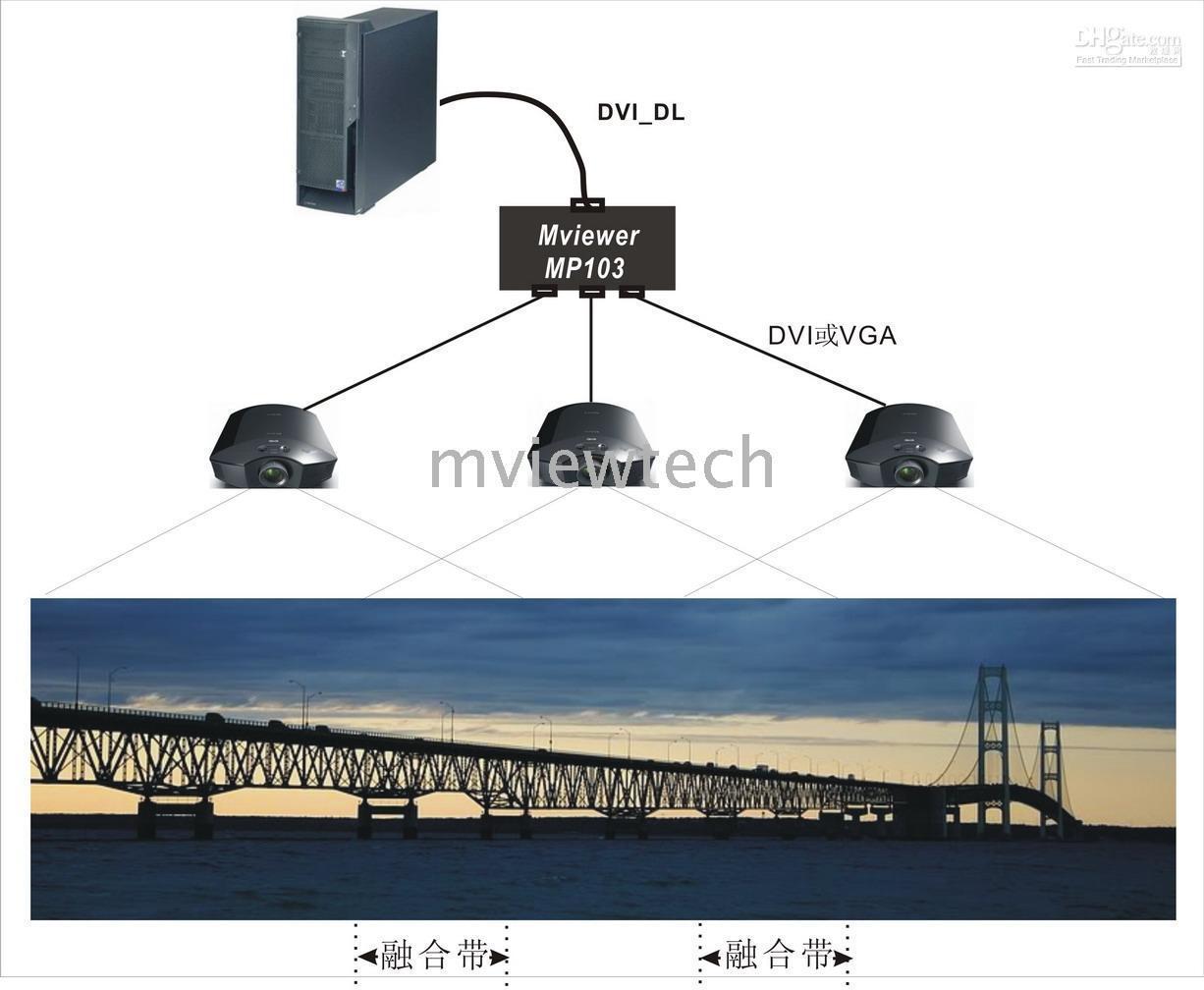 Wholesale MP103 DP Triple channel Projector hardware edge blending unit