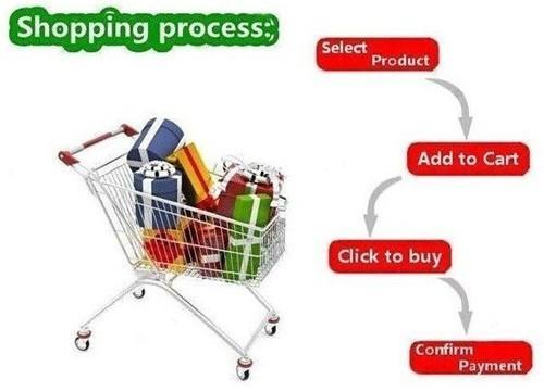 shoppping process
