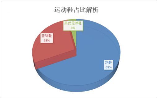 运动鞋类目占比鞋行业45%销量